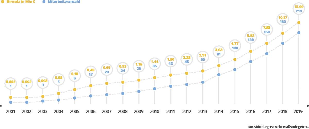 Diagramm zur Umsatzentwicklung im Vergleich zur Mitarbeiteranzahl