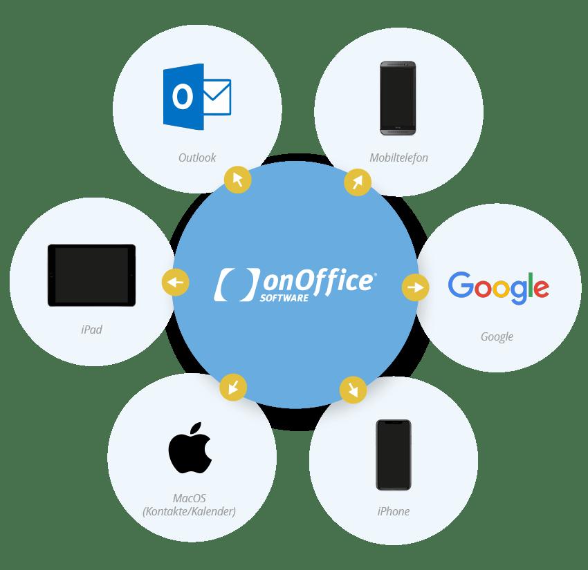 onOffice Sync Kanäle